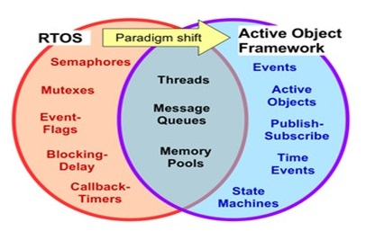 Embedded Software Design Paradigm Shift